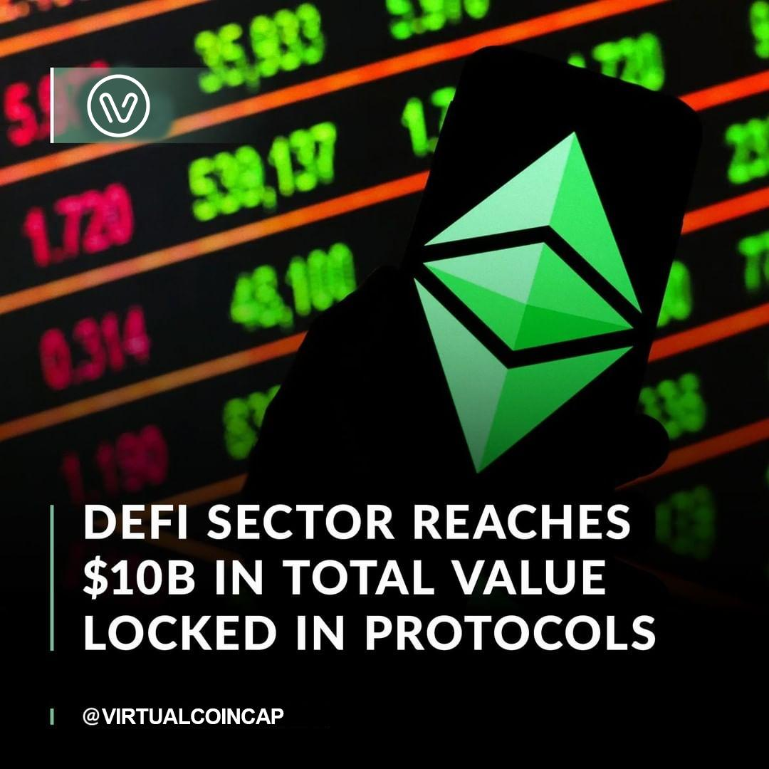 There are now over $10 billion in assets locked across various decentralized finance (DeFi) protocols according to data from DeFi Pulse. The three protocols with the most value locked are Uniswap ($1.98B)