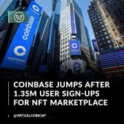 The crypto exchange had more than 1.35 million sign-ups for its waiting list